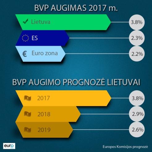 EK prognozė: BVP augimas